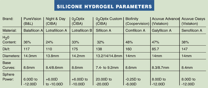 Silicon Hydrogel parameters