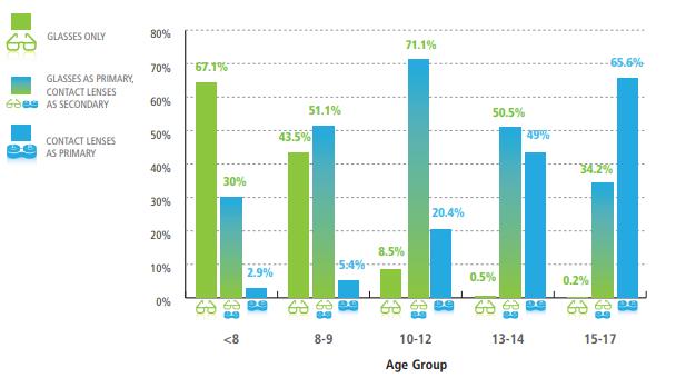 kinderen leeftijd en lenzen
